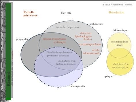 rencontres doctorales en architecture
